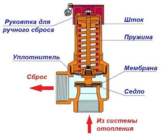 Сбросные клапана для трубопроводов