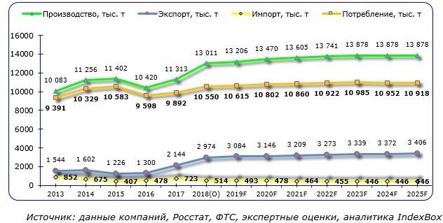 Анализ рынка трубной продукции