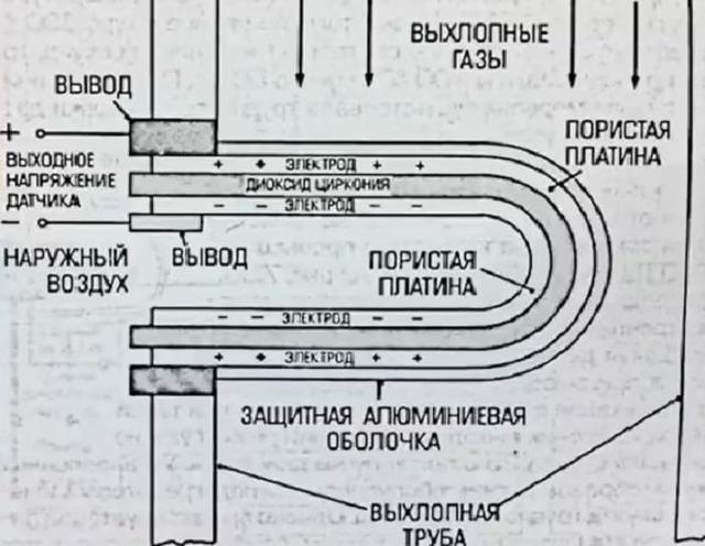 Датчик кислорода дым из трубы
