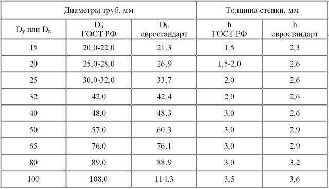 Как обозначается размер трубопровода