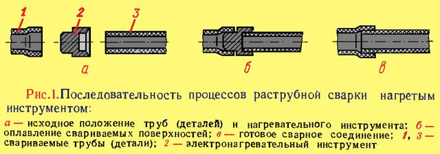 Сварка нагретым инструментом при монтаже трубопроводов