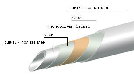 Труб включает в себя быстрое