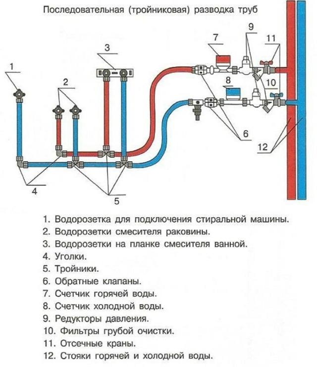 Санузел трубы как установить