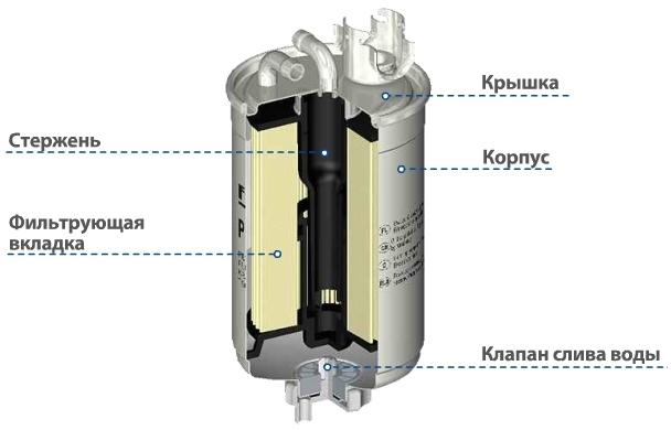 Фильтр для трубопровода дизельного топлива