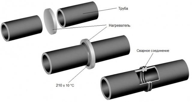 Сварка враструб полиэтиленовых труб что это