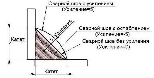 Какое усиление заводского сварного шва с внутренней стороны должно быть у сварных труб
