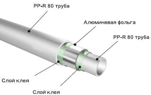 Какую температуру выдерживает труба из металлопласта