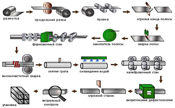 Автомат по производству труб