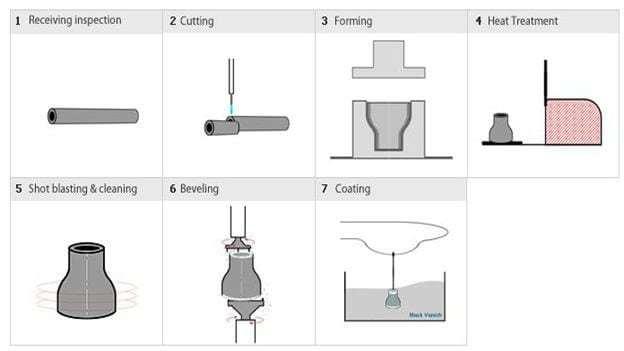 Производство стальных резьбовых фитингов