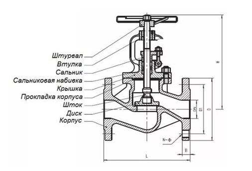 Запорные арматуры материалы деталей