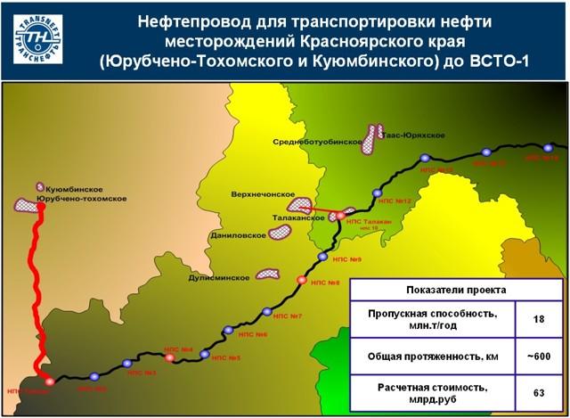 Самые важные трубопроводы в россии