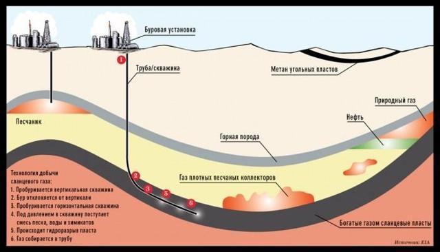 Какое давление в магистральной газовой трубе