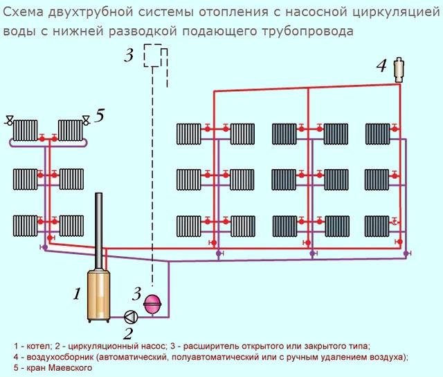 Трубный узел системы отопления