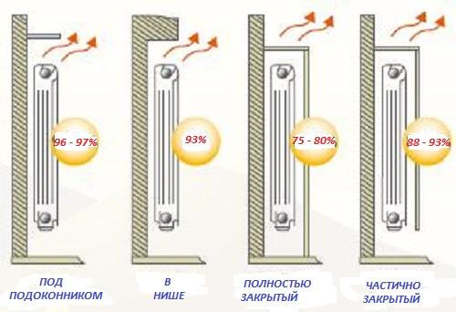 Как закрывают трубы батареи
