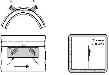 Хордовые преобразователи для полиэтиленовых труб