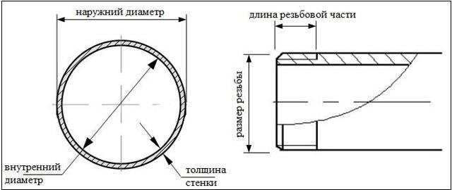 Труба стальная размеры стандарт
