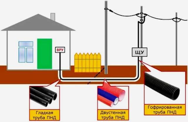 Полиэтиленовые трубы диаметры для электропроводки