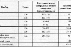 Как замерить диаметр трубопровода