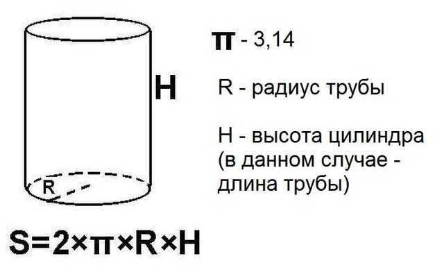 Формулы расчета труб площади поверхности трубы