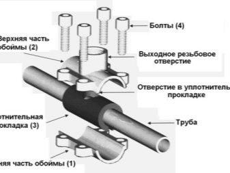 Седелки для труб пнд установка