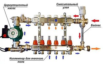 Как называется обводная труба