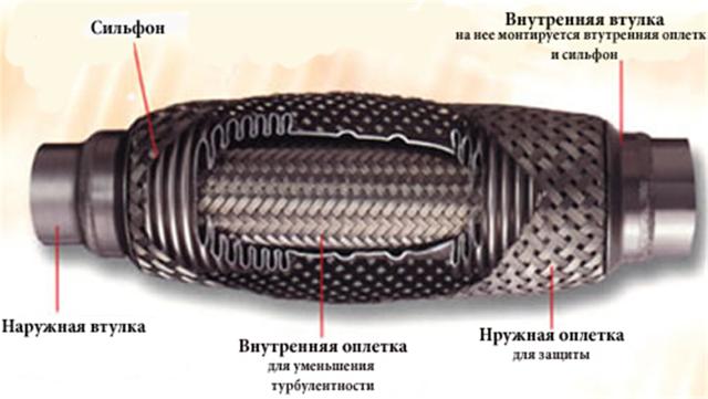Как заменить гофру выхлопной трубы