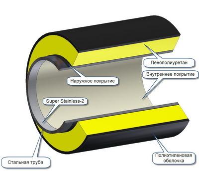 Холодная изоляция трубопроводов толщина изоляции