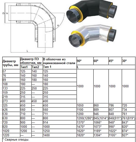 Типы отводов для труб стальных