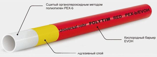 Фитинги под пресс для сшитого полиэтилена