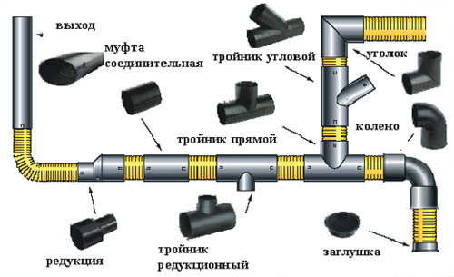 Канализационная труба в жилом помещении