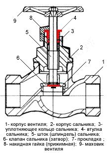 Что учитывается при подборе типа запорной арматуры
