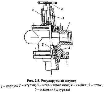 Запорная арматура для фонтанной арматуры