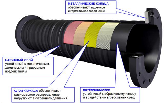Запорная арматура для пульпопроводов