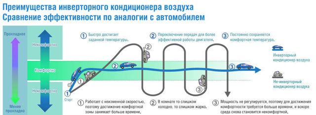Диаметр труб инверторного кондиционера