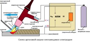 Сварка трубопроводов ручной аргонодуговой сваркой