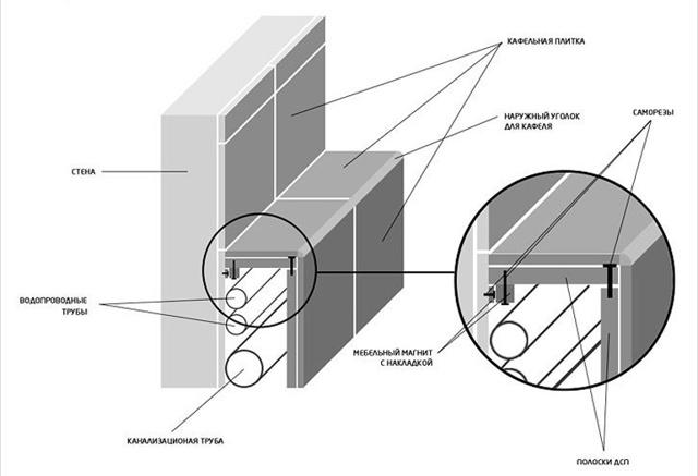 Декоративный корпус для труб