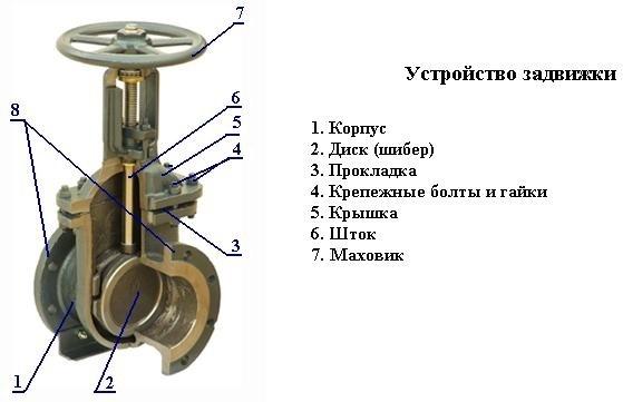 Запорная арматура это оборудование или материалы