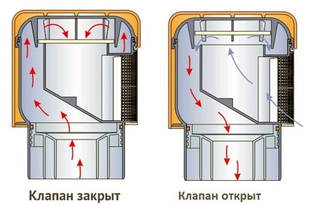 Фановая труба или вакуумный клапан что это