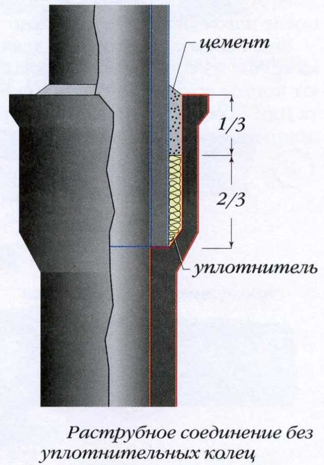 Серый герметик для труб
