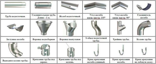 Какого диаметра водосточная труба