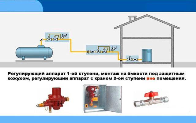 Как должна заходить газовая труба в дом