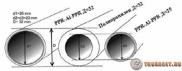 Калькулятор для расчета полипропиленовых труб