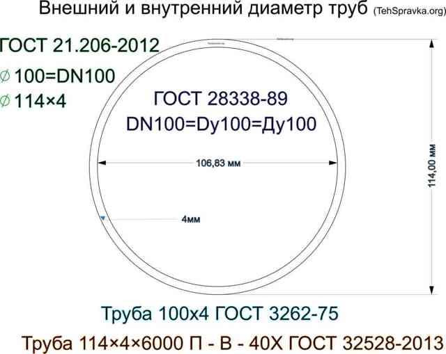 Как обозначается диаметр трубы по гост
