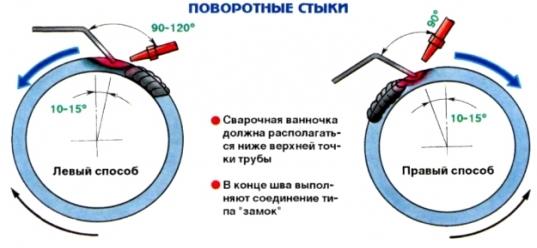 Сварка трубы с воротником