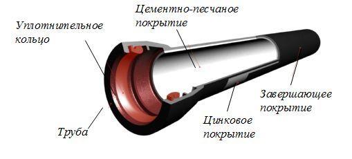 Канализационная труба вчшг dn100