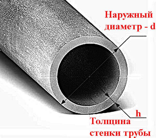 Формула расчет сечения прямоугольной трубы