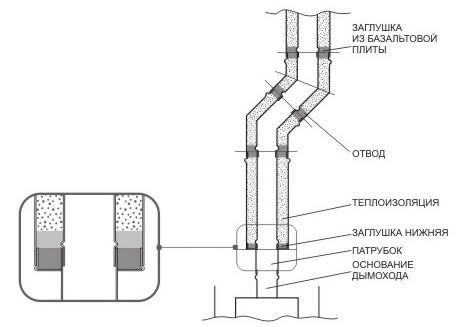 Сендвичные трубы для бани размеры
