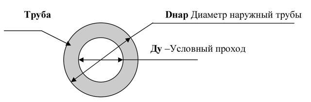 Как обозначается условный проход трубы