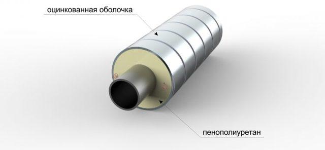 Как делают изоляцию для труб