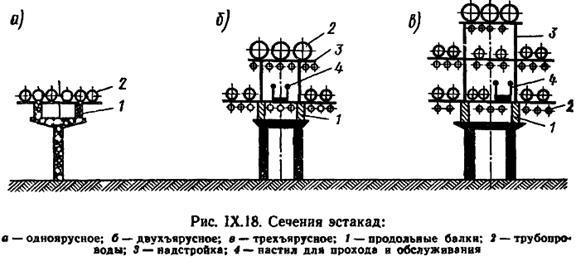 Канал непроходной для укладки труб